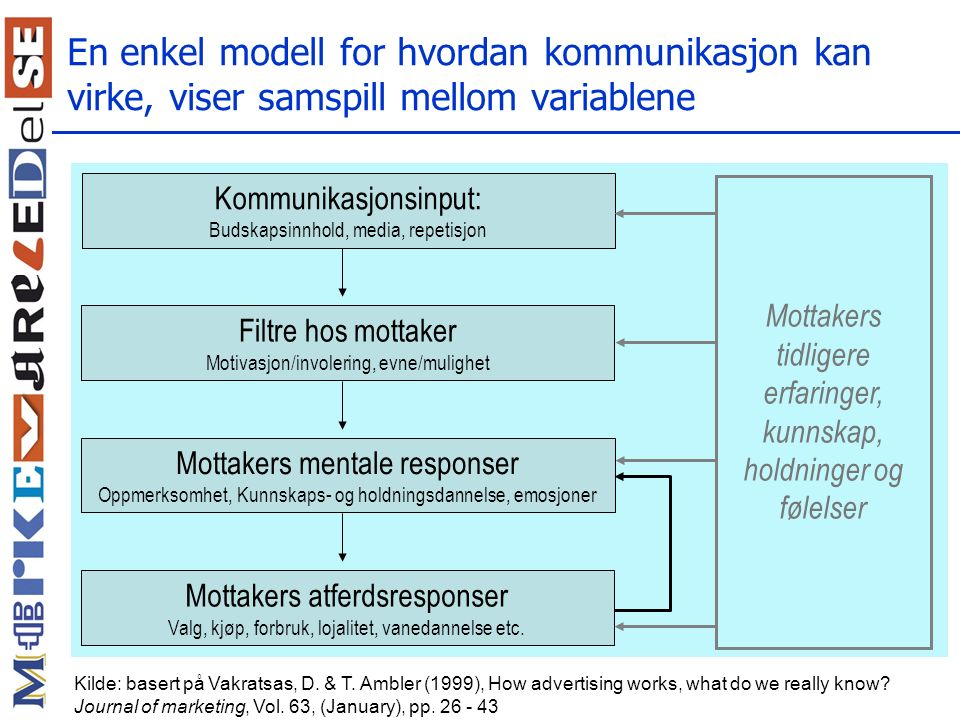 En enkel modell for hvordan kommunikasjon kan virke, viser samspill mellom variablene
