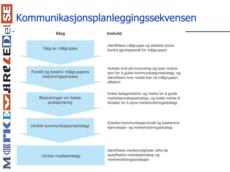 Kommunikasjonsplanleggingssekvensen