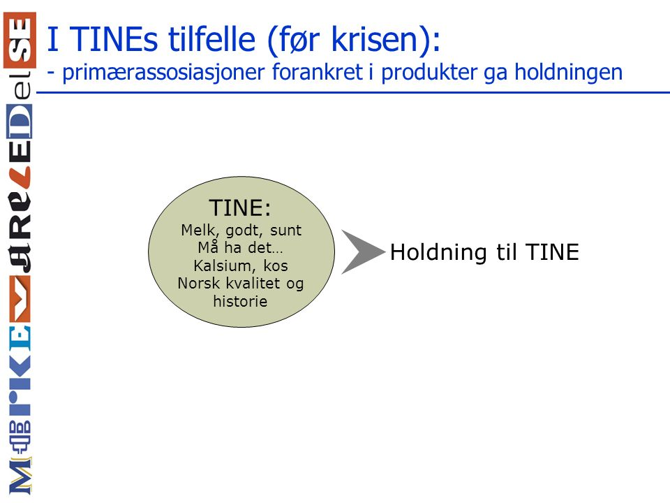 I TINEs tilfelle (før krisen): - primærassosiasjoner forankret i produkter ga holdningen