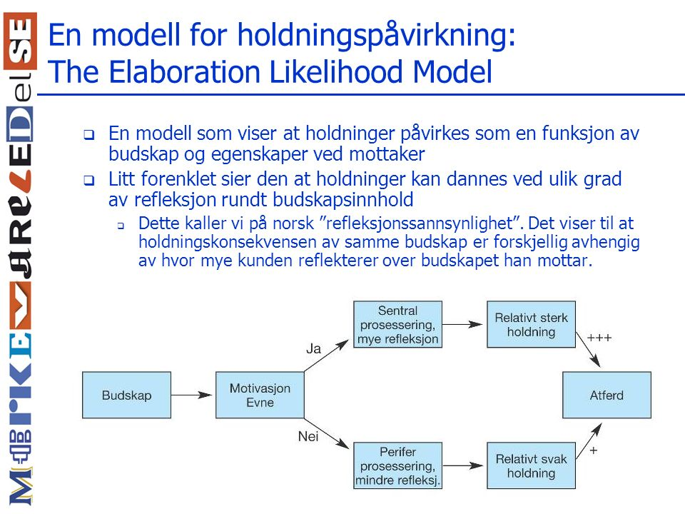 En modell for holdningspåvirkning: The Elaboration Likelihood Model