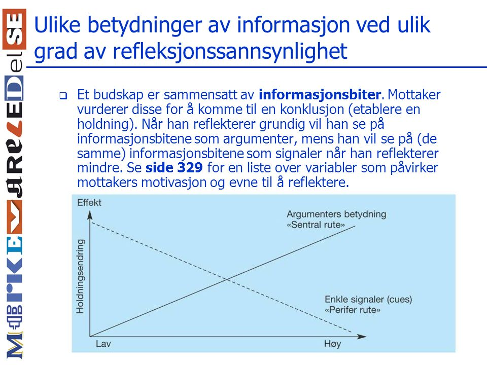 Ulike betydninger av informasjon ved ulik grad av refleksjonssannsynlighet