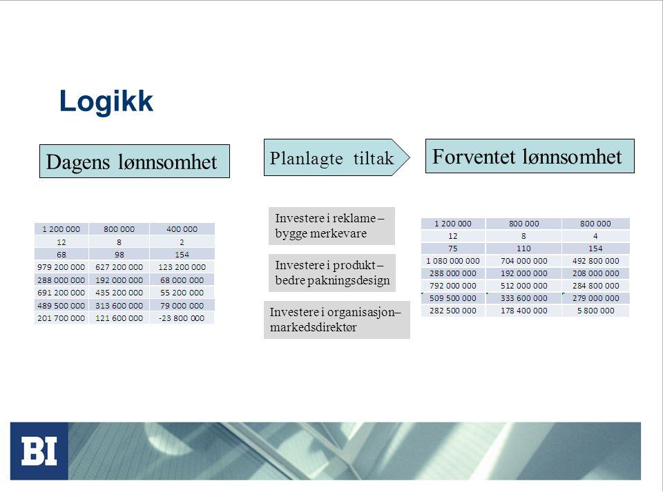 Logikk Forventet lønnsomhet Dagens lønnsomhet Planlagte tiltak