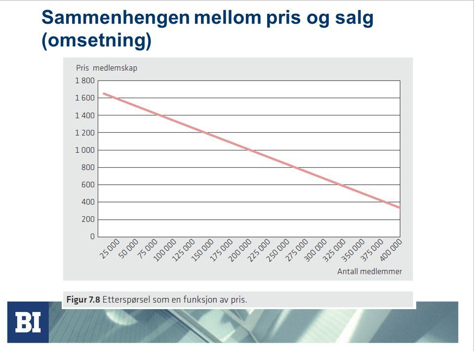 Sammenhengen mellom pris og salg (omsetning)