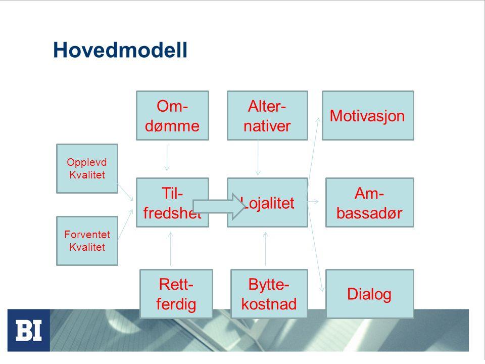 Hovedmodell Om-dømme Alter- nativer Motivasjon Til- fredshet Lojalitet