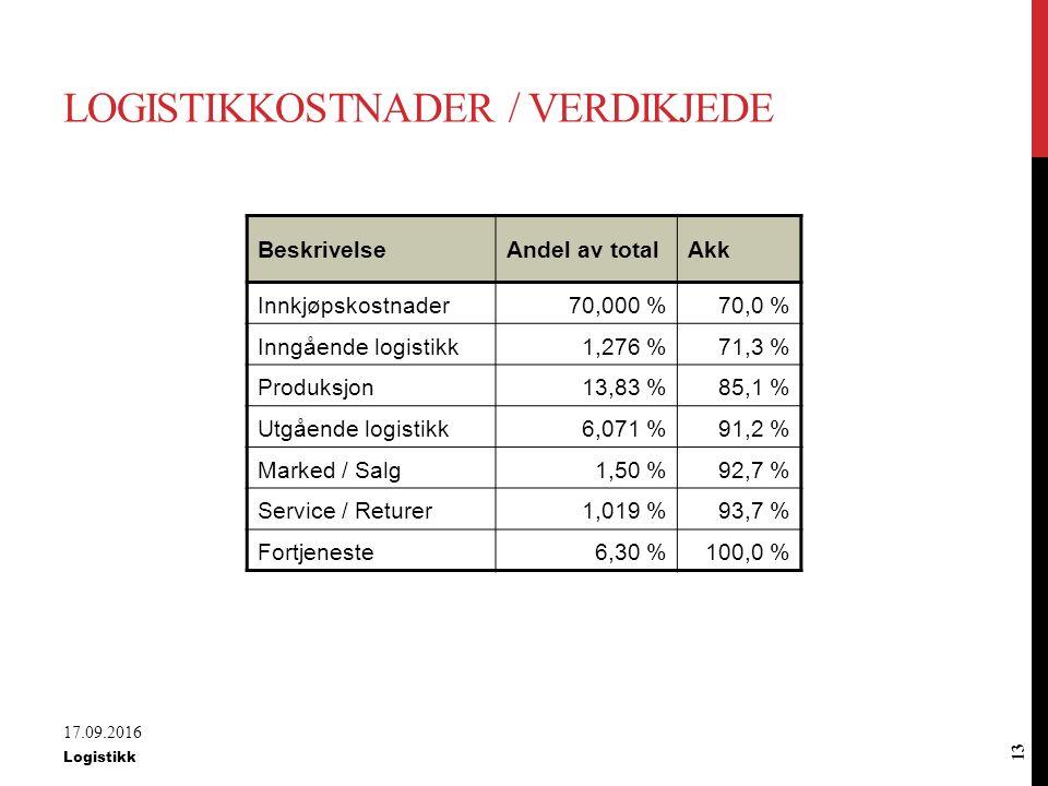 Logistikkostnader / verdikjede