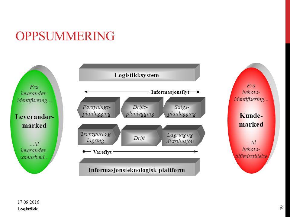 Informasjonsteknologisk plattform