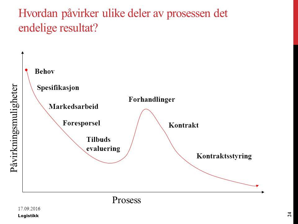 Hvordan påvirker ulike deler av prosessen det endelige resultat
