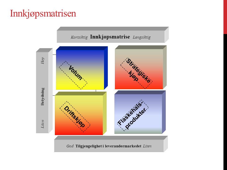 Innkjøpsmatrisen Strategiske Volum kjøp Flaskehals- Driftskjøp