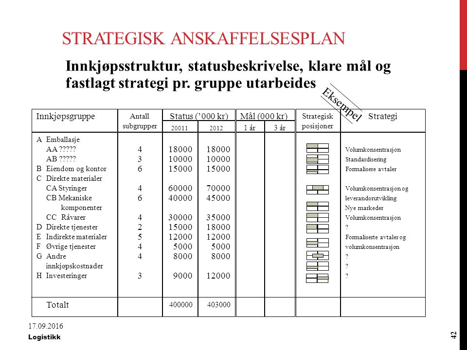 Strategisk anskaffelsesplan