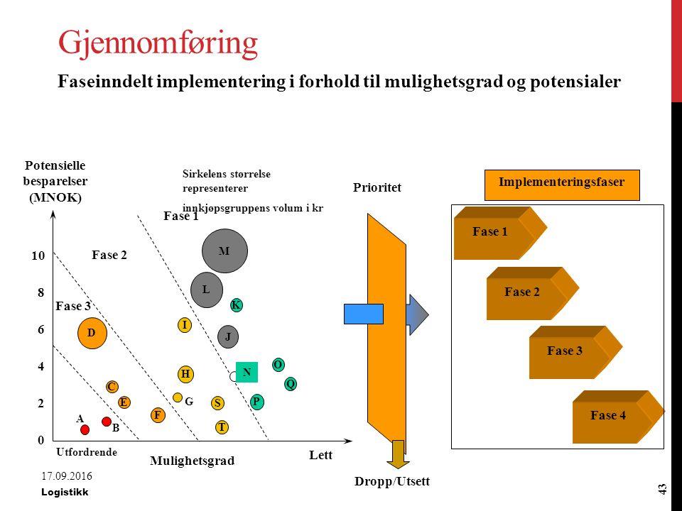 Potensielle besparelser (MNOK) Implementeringsfaser