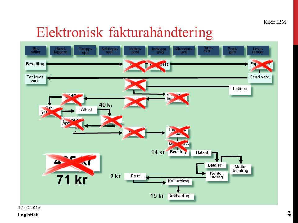 Tradisjonell fakturahåndtering Elektronisk fakturahåndtering