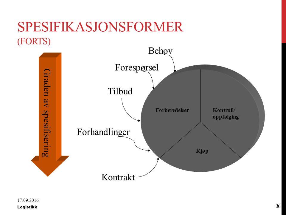 Spesifikasjonsformer (forts)