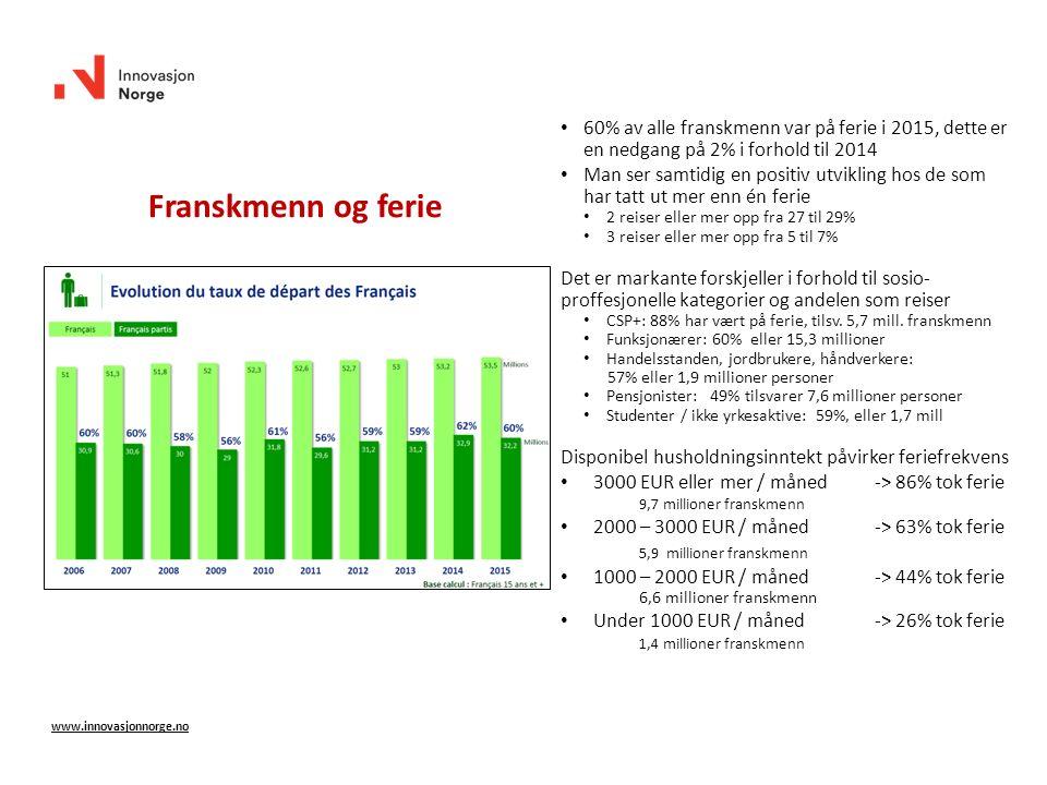 60% av alle franskmenn var på ferie i 2015, dette er en nedgang på 2% i forhold til 2014