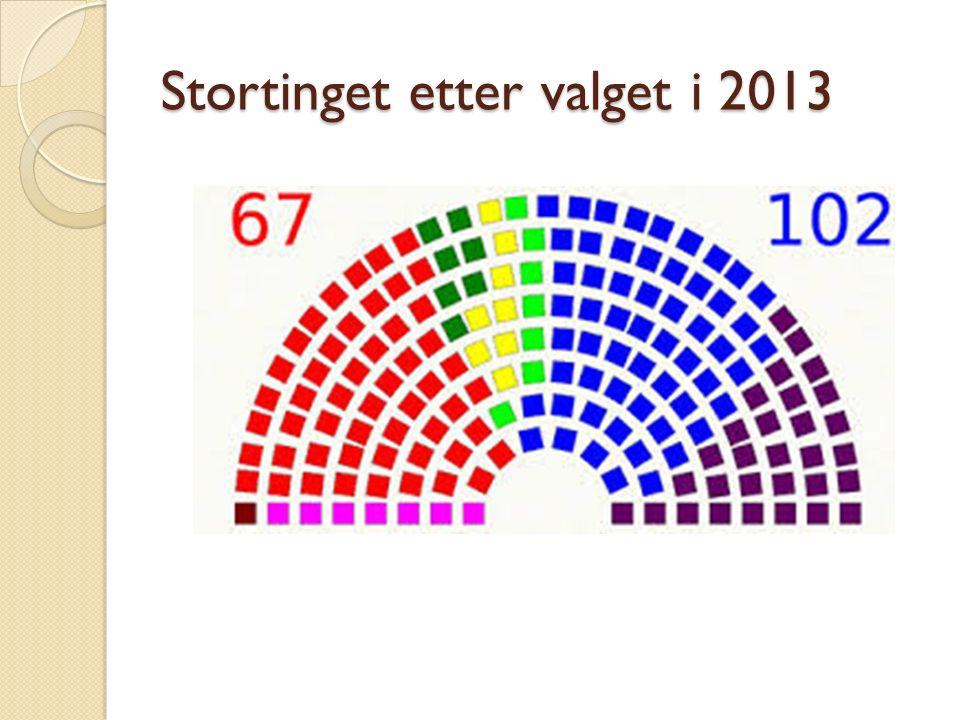 Stortinget etter valget i 2013