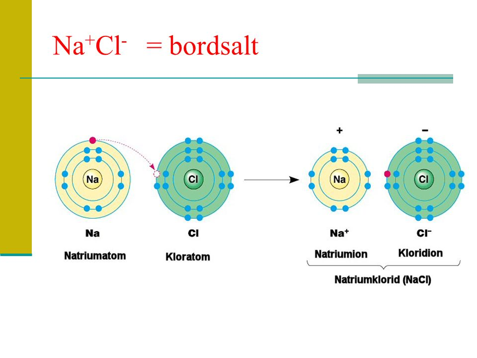 Na+Cl- = bordsalt
