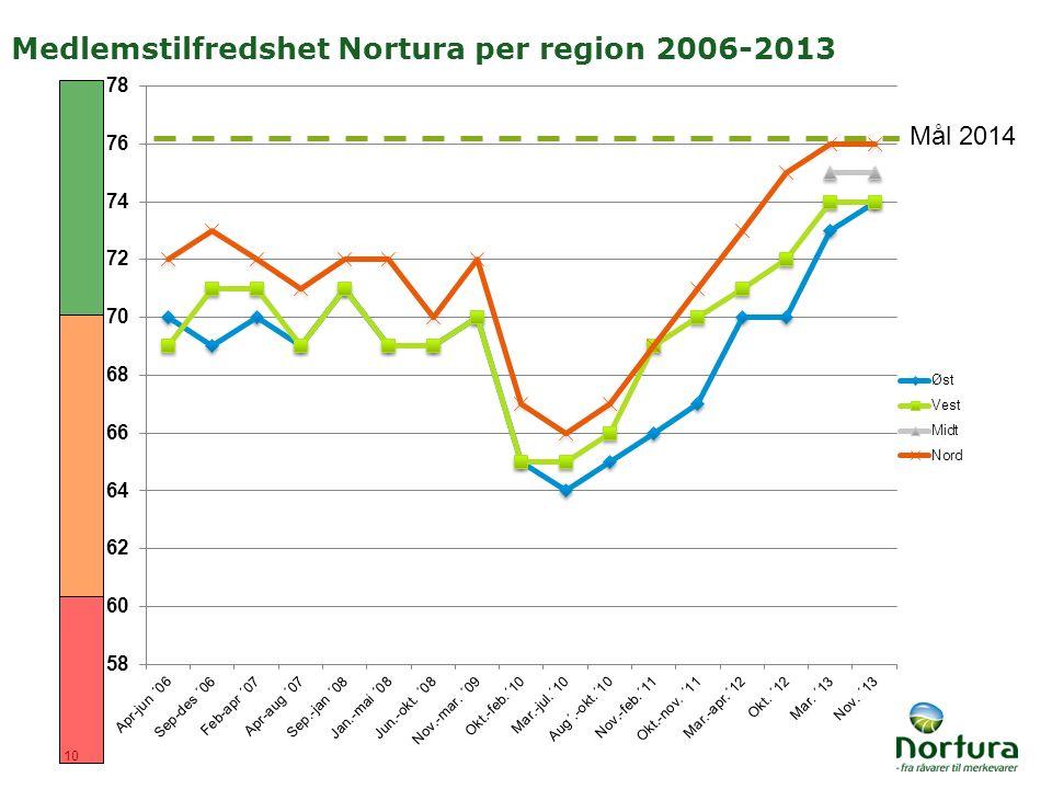 Medlemstilfredshet Nortura per region 2006-2013