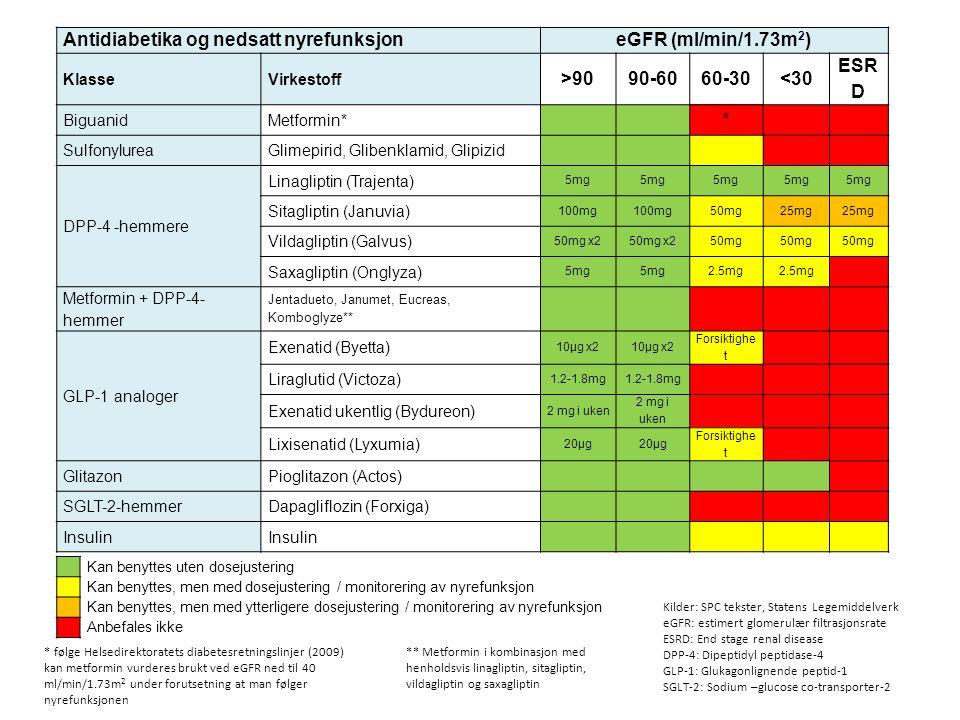 eGFR (ml/min/1.73m2) >90 90-60 60-30 <30 ESRD