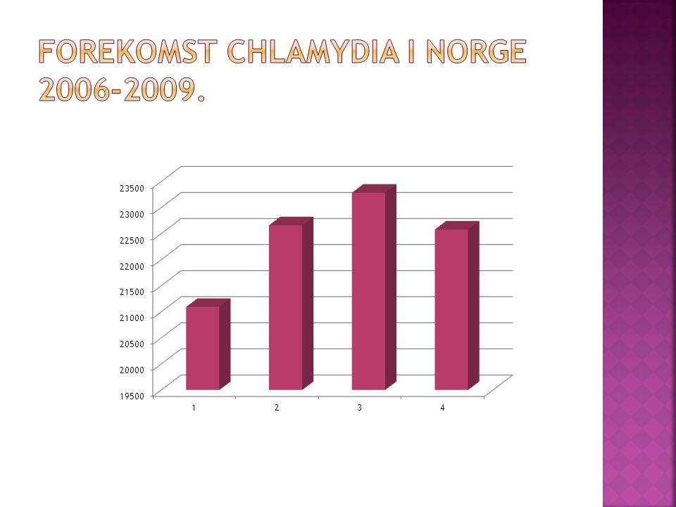 Forekomst Chlamydia i norge 2006-2009.