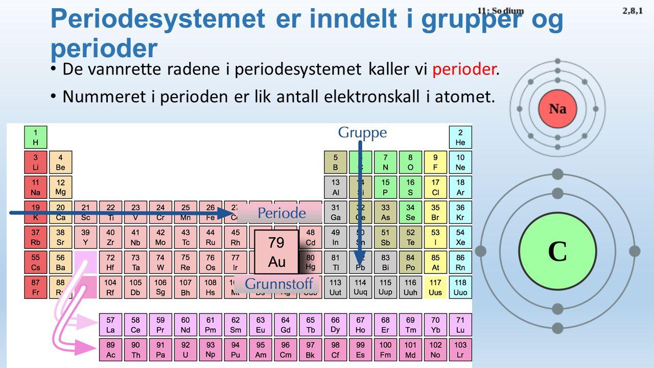 Periodesystemet er inndelt i grupper og perioder