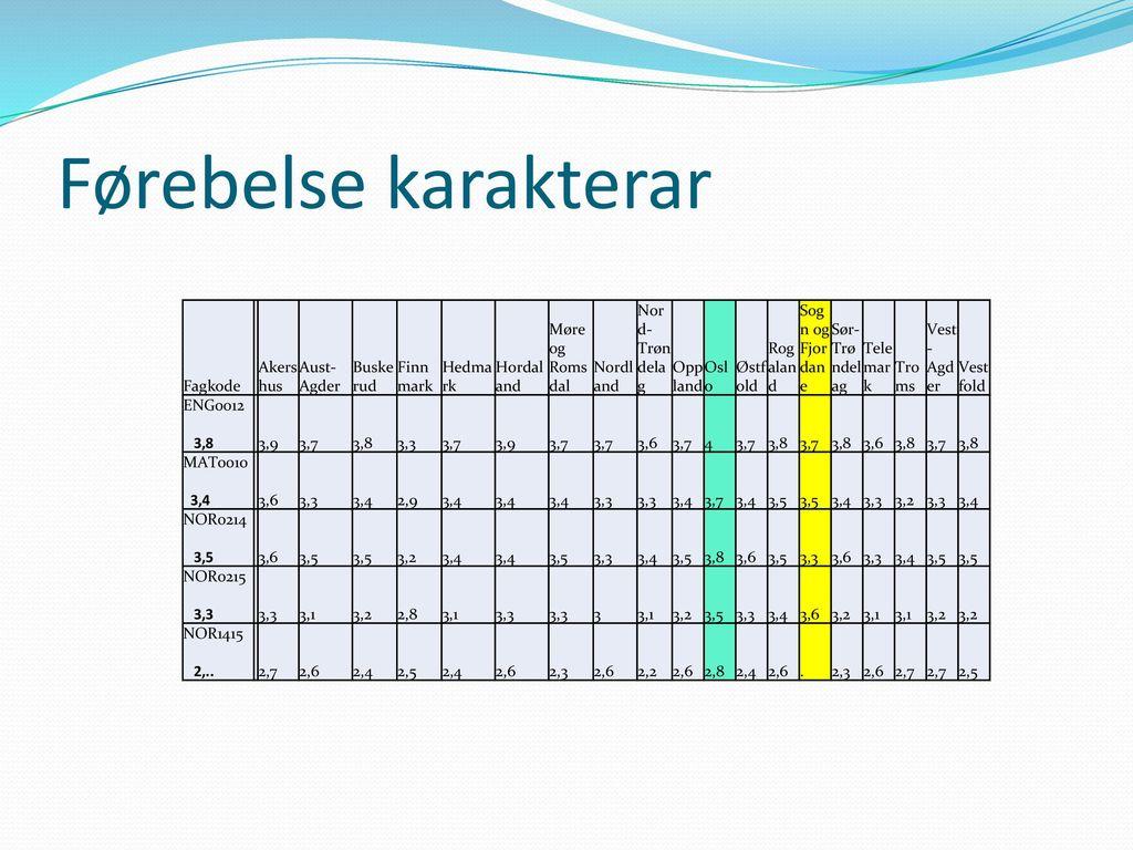 Førebelse karakterar Fagkode Akershus Aust-Agder Buskerud Finnmark