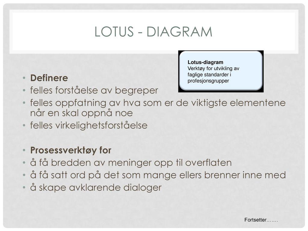 Lotus - diagram Definere felles forståelse av begreper