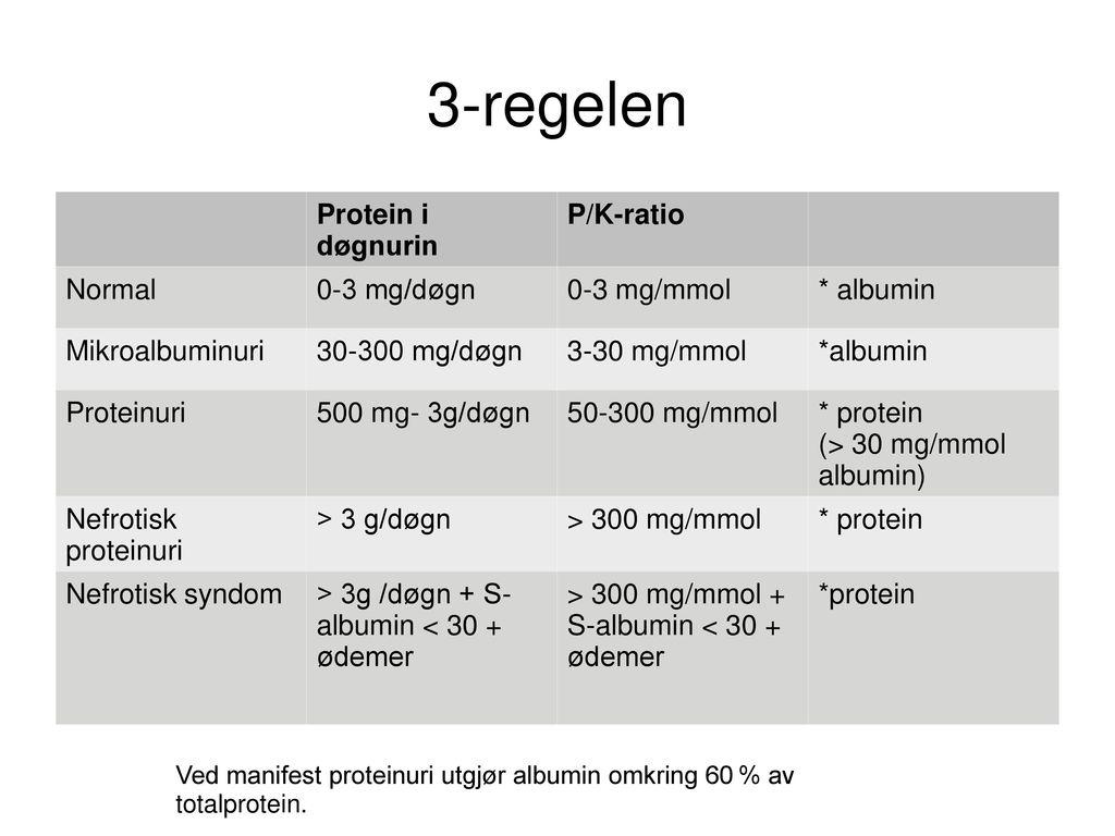 3-regelen Protein i døgnurin P/K-ratio Normal 0-3 mg/døgn 0-3 mg/mmol