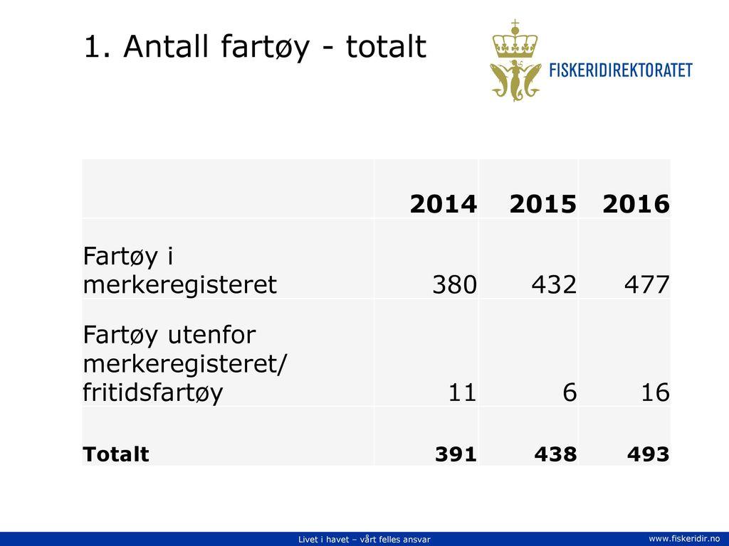 1. Antall fartøy - totalt 2014 2015 2016 Fartøy i merkeregisteret 380