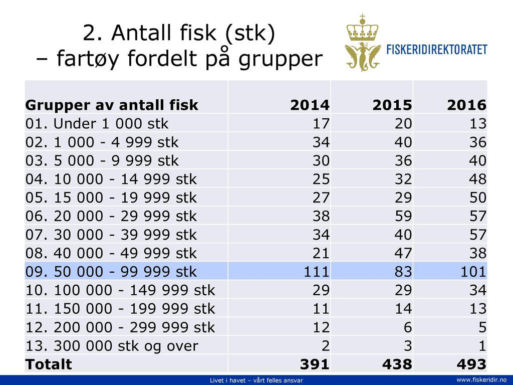 2. Antall fisk (stk) – fartøy fordelt på grupper