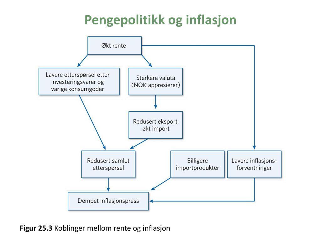 Pengepolitikk og inflasjon