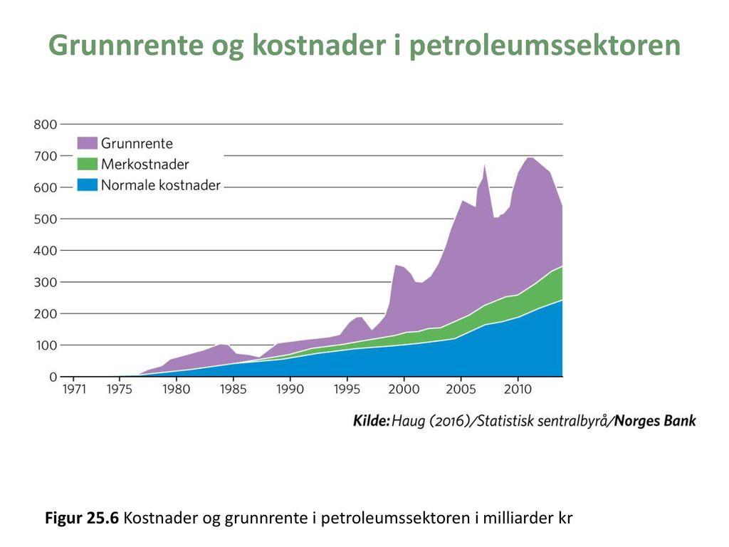 Grunnrente og kostnader i petroleumssektoren