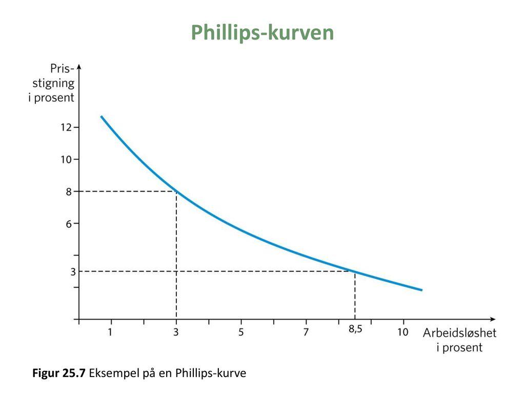 Phillips-kurven Figur 25.7 Eksempel på en Phillips-kurve