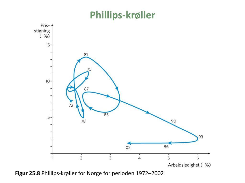 Phillips-krøller Figur 25.8 Phillips-krøller for Norge for perioden 1972–2002
