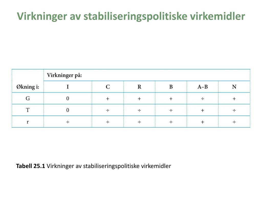 Virkninger av stabiliseringspolitiske virkemidler