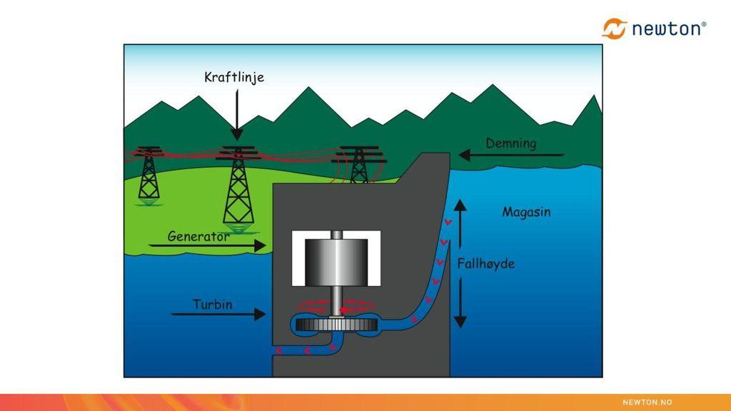 Vannkraftverk: Stillingsenergien i vannene (magasinene)  bevegelsesenergi i rørgater. Bevegelsesenergien i vannet  bevegelsesenergi i turbinen.