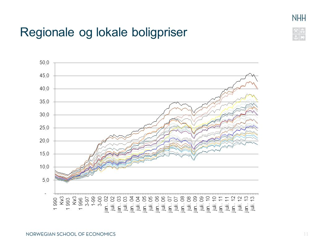 Regionale og lokale boligpriser