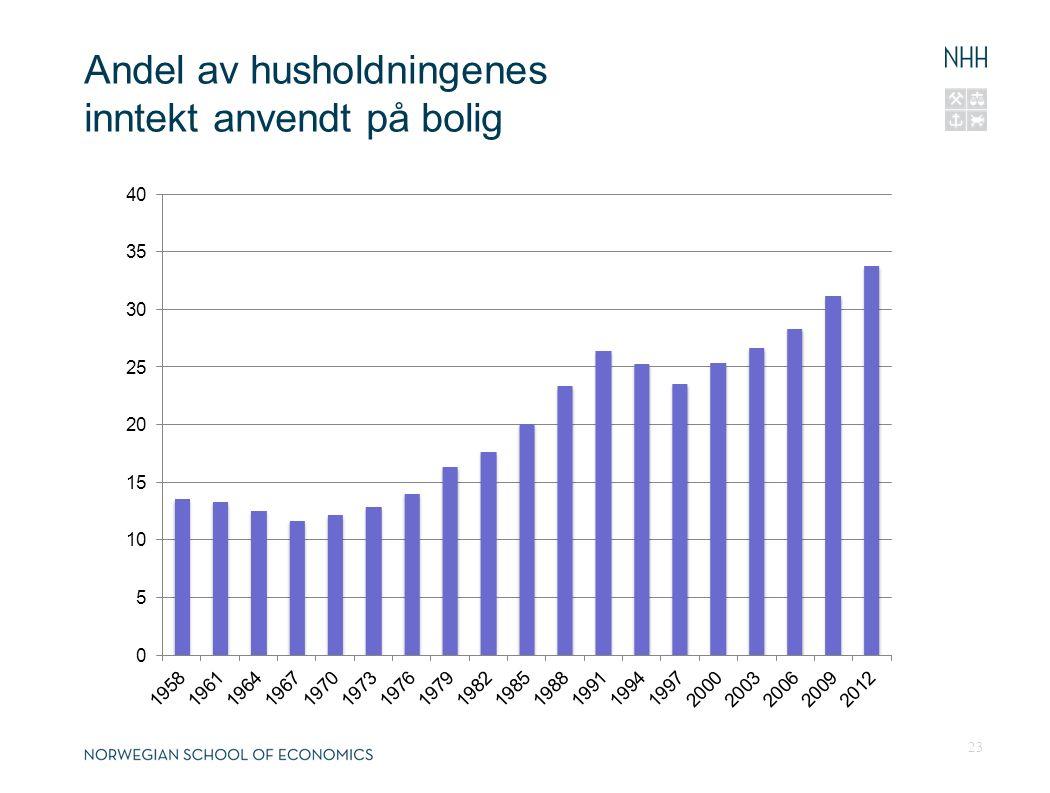 Andel av husholdningenes inntekt anvendt på bolig