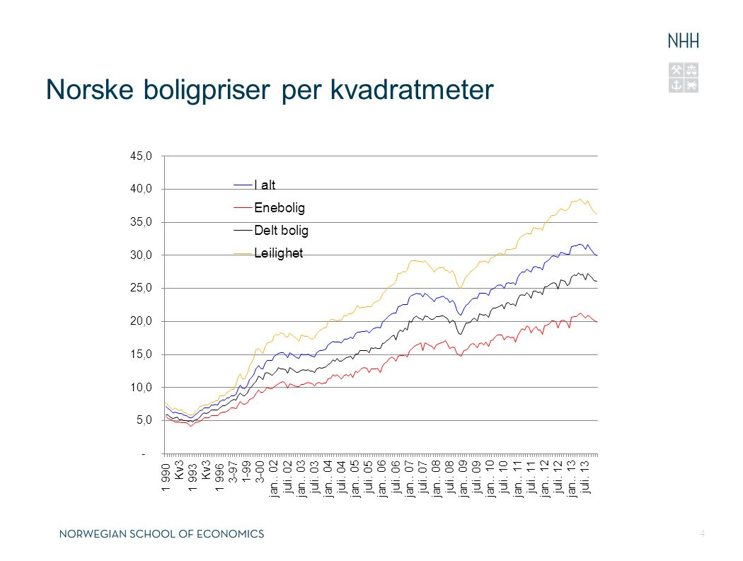 Norske boligpriser per kvadratmeter