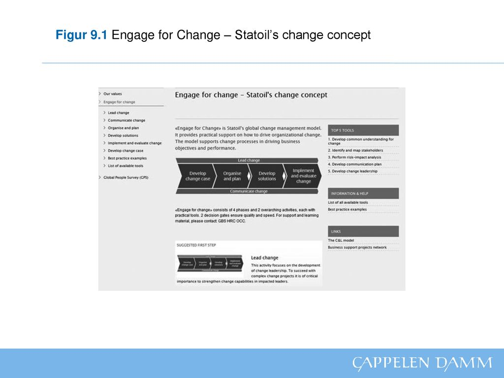 Figur 9.1 Engage for Change – Statoil's change concept