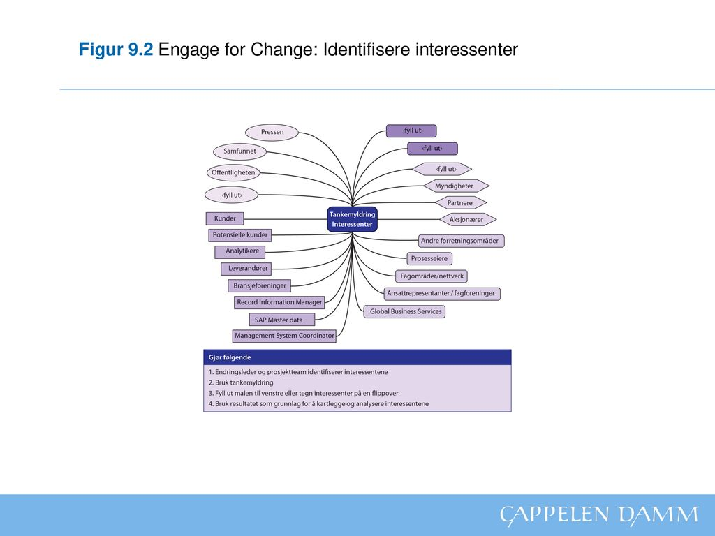 Figur 9.2 Engage for Change: Identifisere interessenter