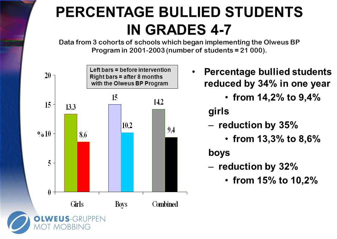 PERCENTAGE BULLIED STUDENTS IN GRADES 4-7 Data from 3 cohorts of schools which began implementing the Olweus BP Program in 2001-2003 (number of students = 21 000).