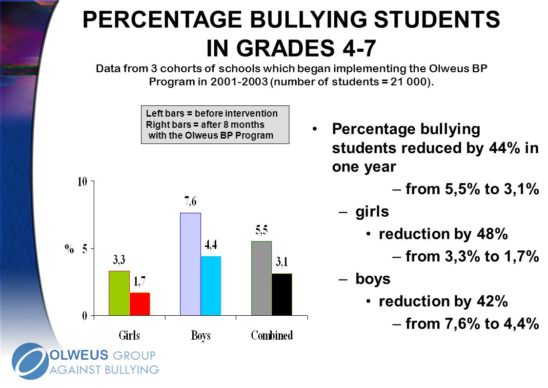 PERCENTAGE BULLYING STUDENTS IN GRADES 4-7 Data from 3 cohorts of schools which began implementing the Olweus BP Program in (number of students = ).