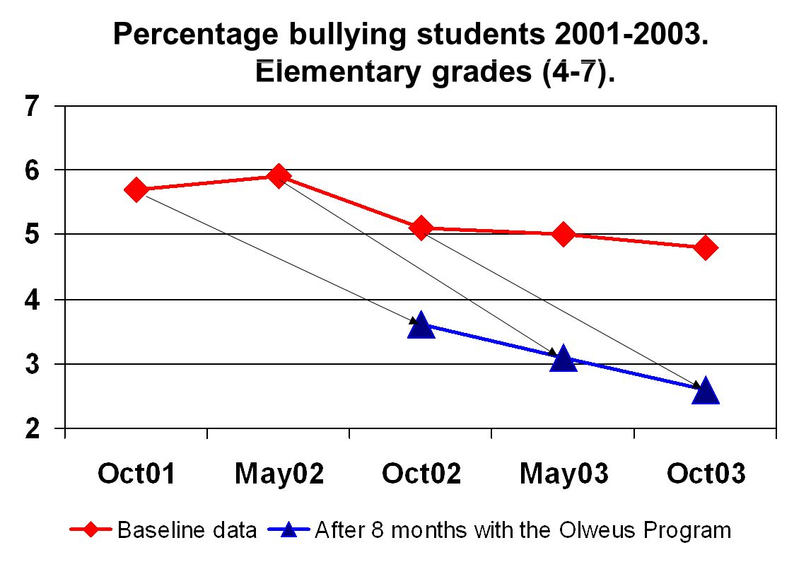 Percentage bullying students Elementary grades (4-7).