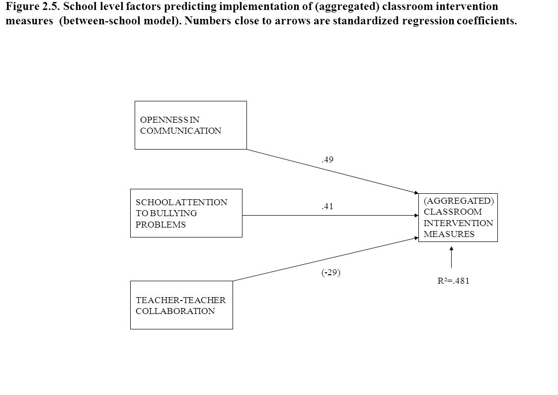 Figure 2.5. School level factors predicting implementation of (aggregated) classroom intervention measures (between-school model). Numbers close to arrows are standardized regression coefficients.
