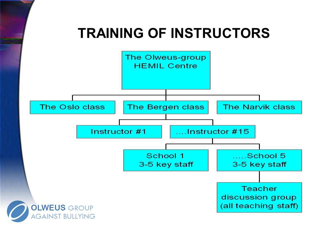 TRAINING OF INSTRUCTORS