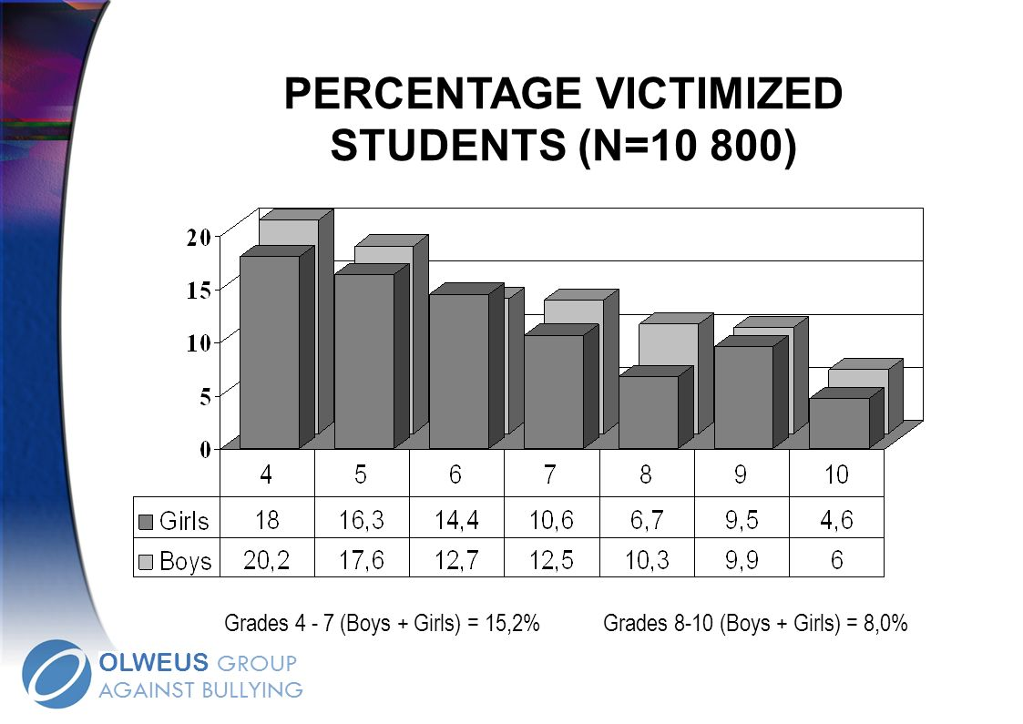 PERCENTAGE VICTIMIZED STUDENTS (N=10 800)