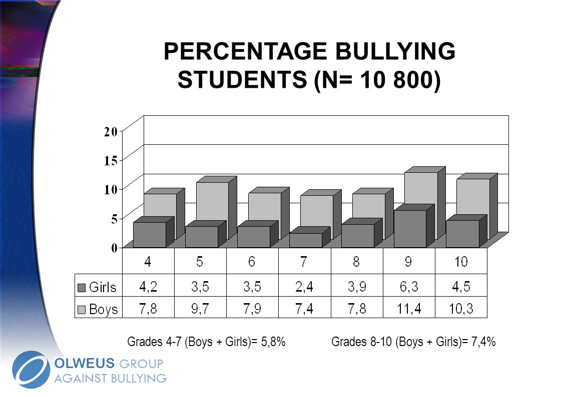 PERCENTAGE BULLYING STUDENTS (N= 10 800)