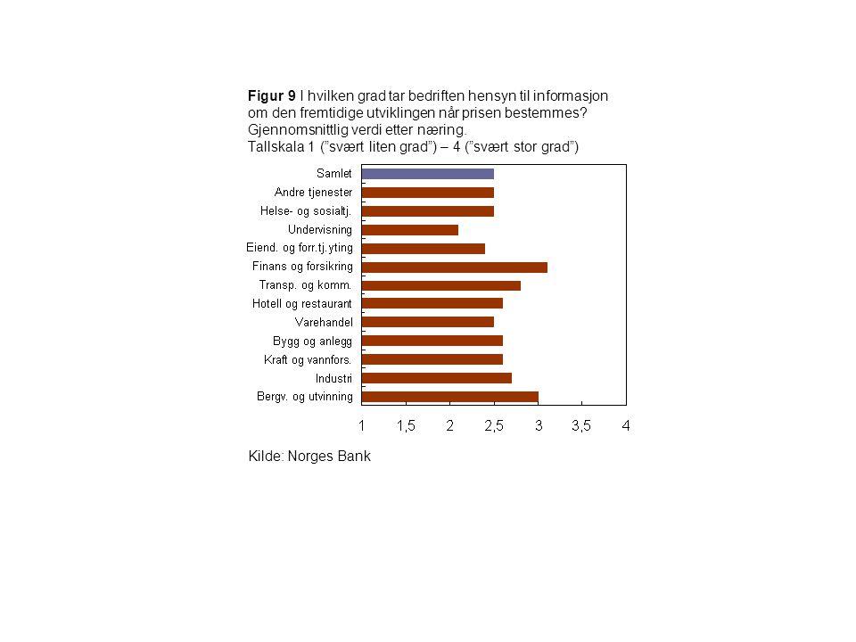 Figur 9 I hvilken grad tar bedriften hensyn til informasjon om den fremtidige utviklingen når prisen bestemmes Gjennomsnittlig verdi etter næring. Tallskala 1 ( svært liten grad ) – 4 ( svært stor grad )