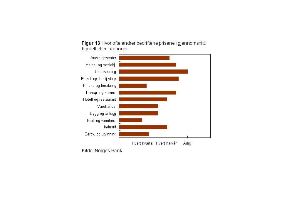 Figur 13 Hvor ofte endrer bedriftene prisene i gjennomsnitt: Fordelt etter næringer