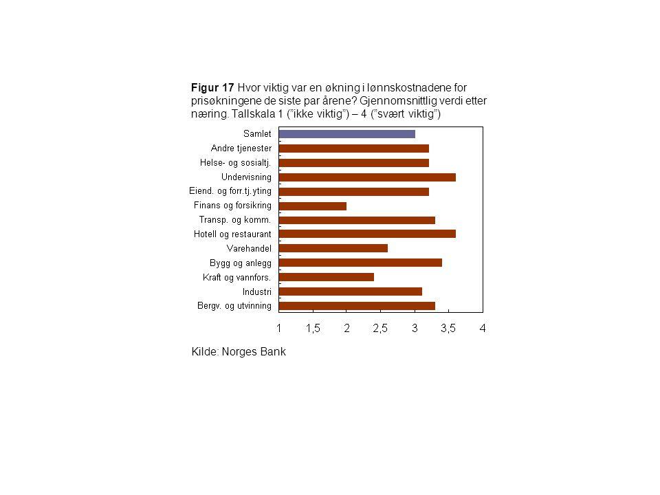 Figur 17 Hvor viktig var en økning i lønnskostnadene for prisøkningene de siste par årene Gjennomsnittlig verdi etter næring. Tallskala 1 ( ikke viktig ) – 4 ( svært viktig )