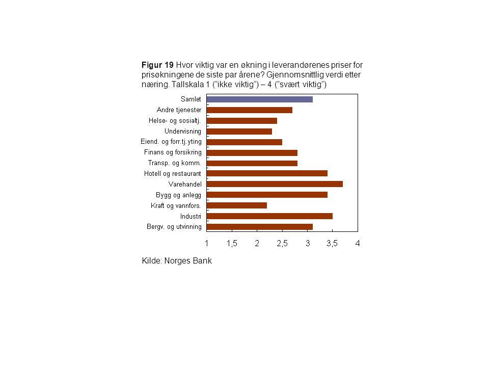 Figur 19 Hvor viktig var en økning i leverandørenes priser for prisøkningene de siste par årene Gjennomsnittlig verdi etter næring. Tallskala 1 ( ikke viktig ) – 4 ( svært viktig )